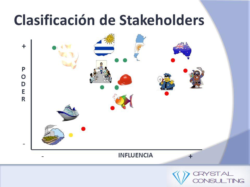 Clasificación de Stakeholders