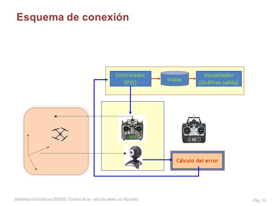 Esquema de conexión Controlador (PID) trazas Visualizador