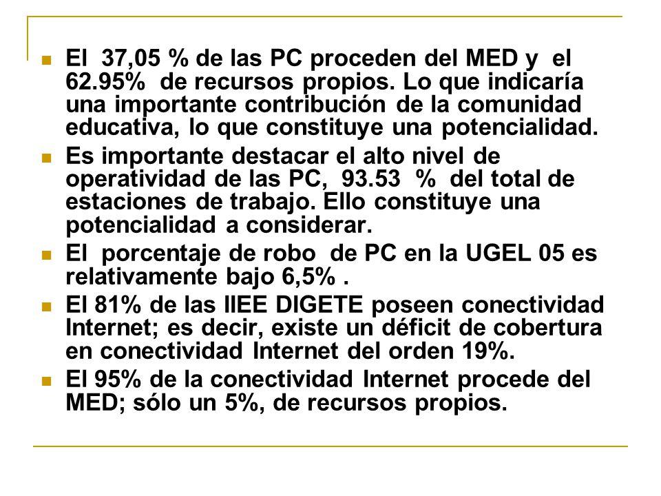 El 37,05 % de las PC proceden del MED y el 62. 95% de recursos propios