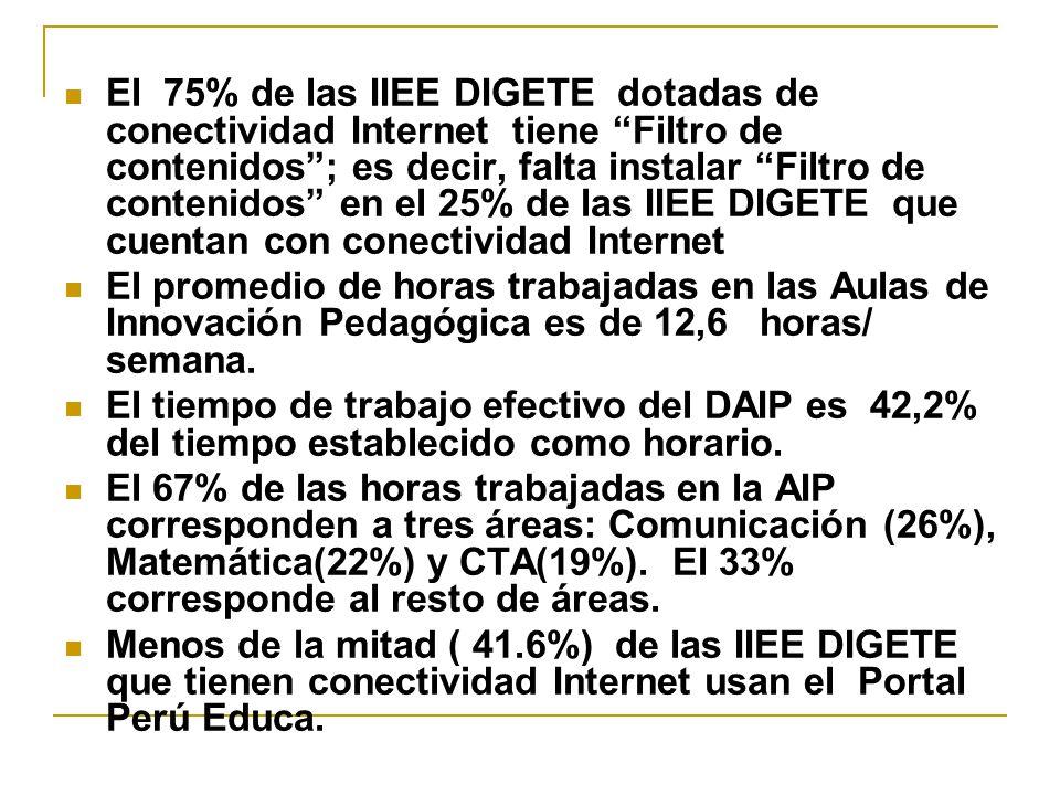 El 75% de las IIEE DIGETE dotadas de conectividad Internet tiene Filtro de contenidos ; es decir, falta instalar Filtro de contenidos en el 25% de las IIEE DIGETE que cuentan con conectividad Internet