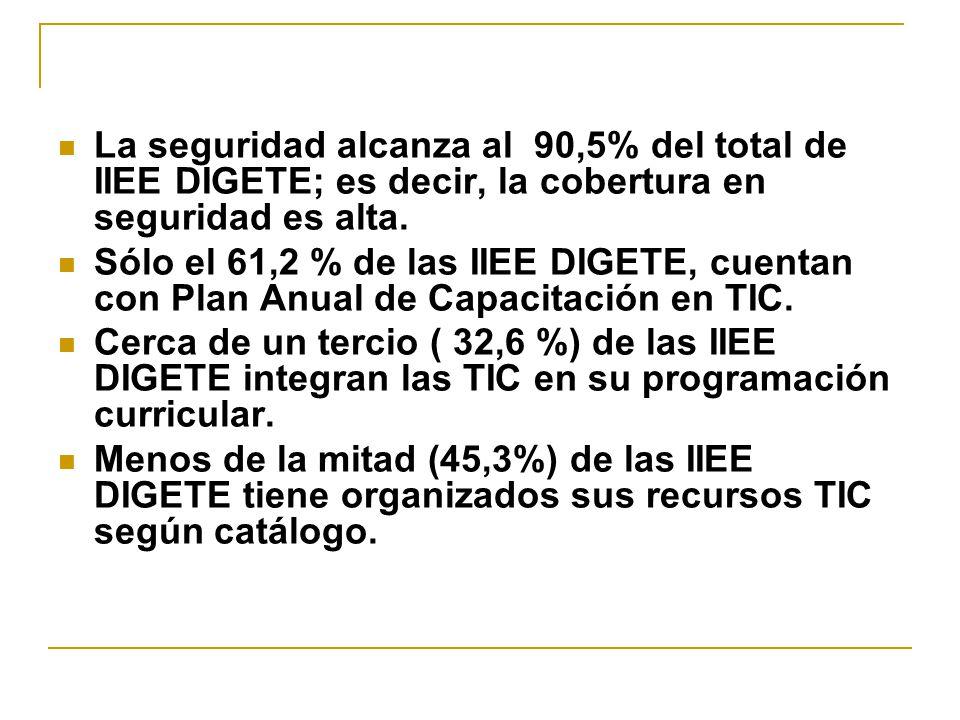 La seguridad alcanza al 90,5% del total de IIEE DIGETE; es decir, la cobertura en seguridad es alta.