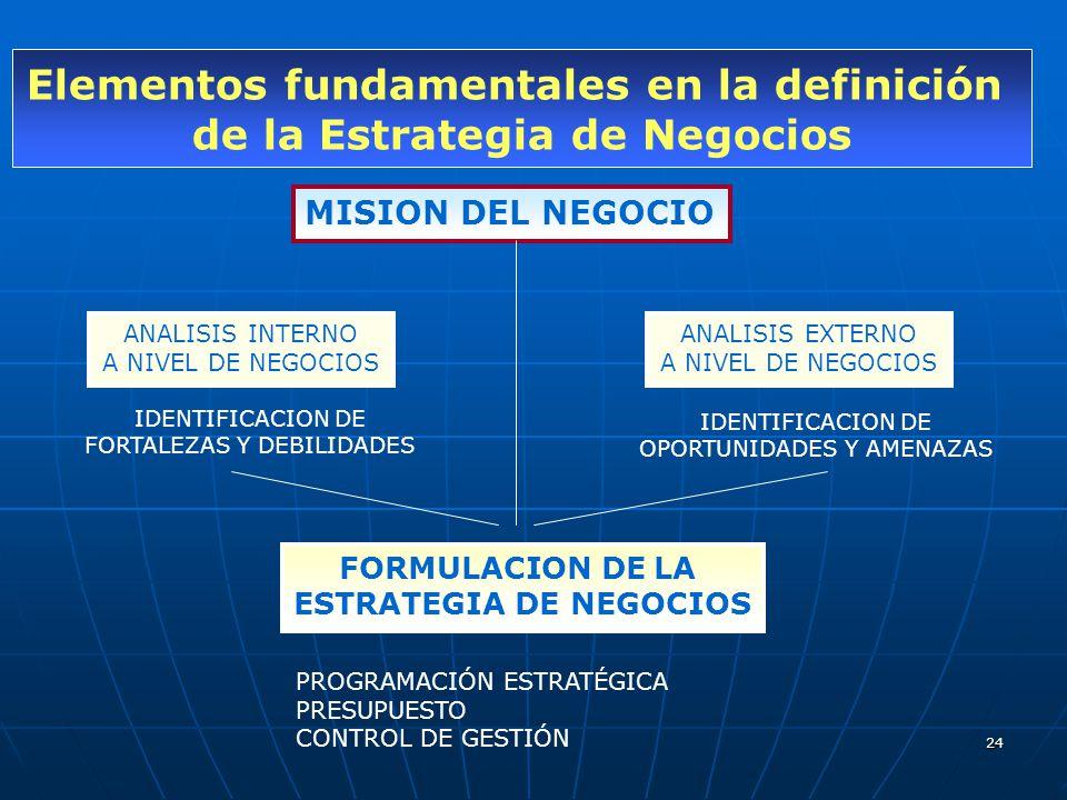 Elementos fundamentales en la definición de la Estrategia de Negocios
