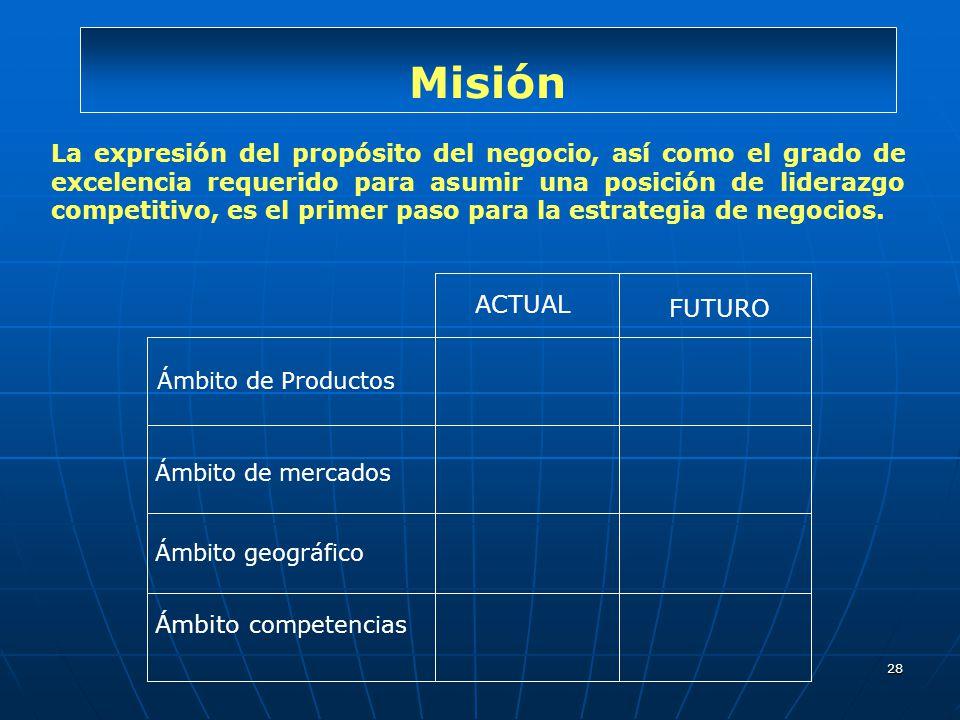 Misión ACTUAL. FUTURO. Ámbito de Productos. Ámbito de mercados. Ámbito geográfico. Ámbito competencias.
