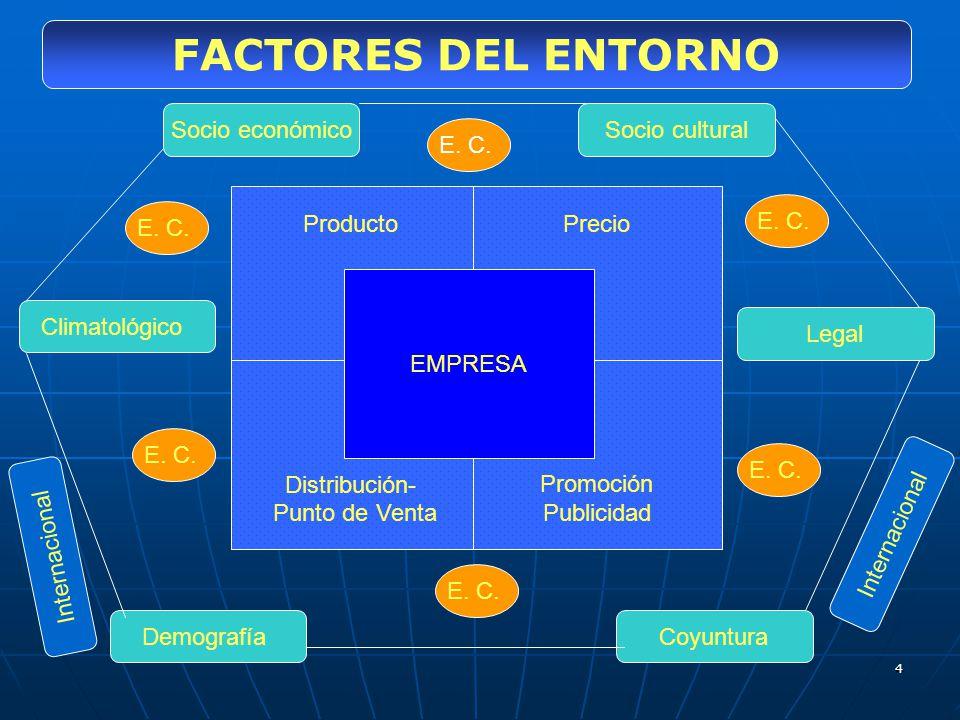 FACTORES DEL ENTORNO Socio económico Socio cultural E. C. Producto