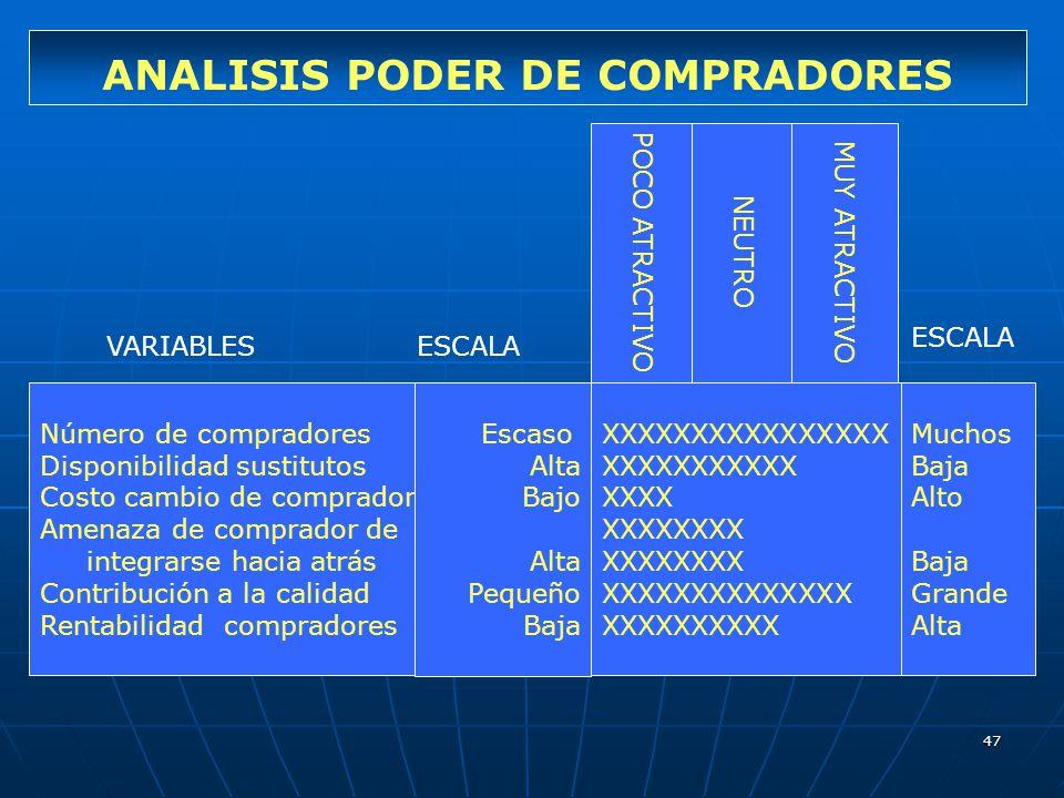 ANALISIS PODER DE COMPRADORES