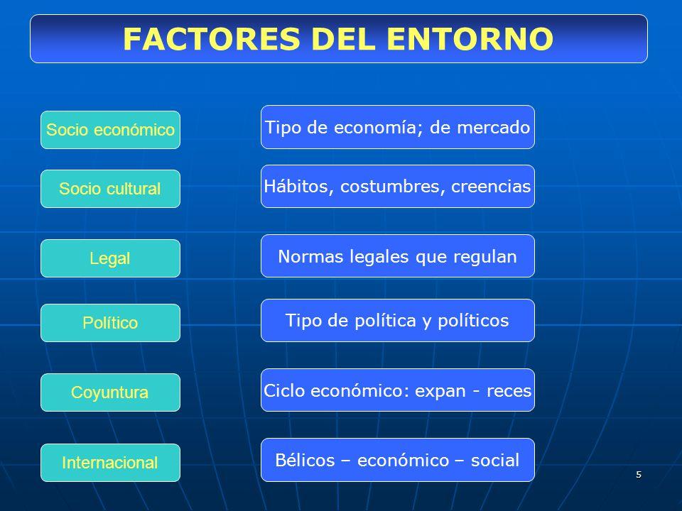 FACTORES DEL ENTORNO Tipo de economía; de mercado Socio económico