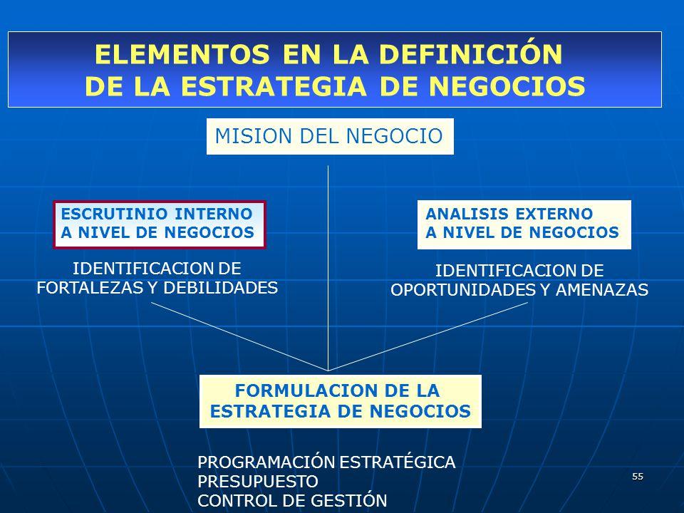 ELEMENTOS EN LA DEFINICIÓN DE LA ESTRATEGIA DE NEGOCIOS