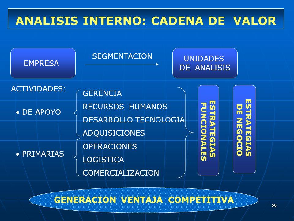 ANALISIS INTERNO: CADENA DE VALOR GENERACION VENTAJA COMPETITIVA