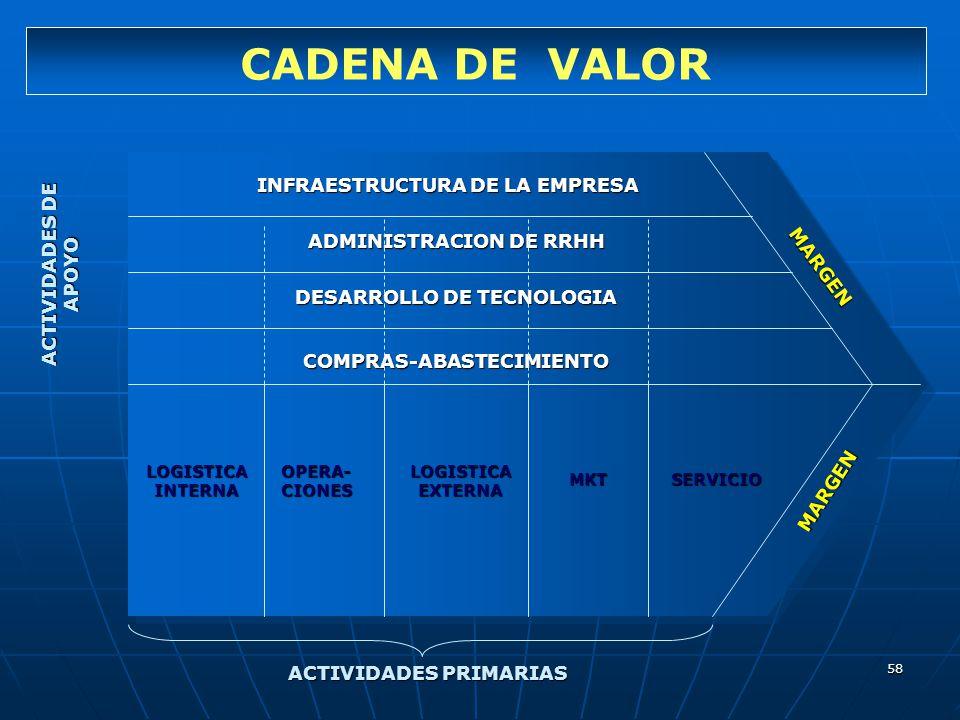 CADENA DE VALOR INFRAESTRUCTURA DE LA EMPRESA ACTIVIDADES DE APOYO