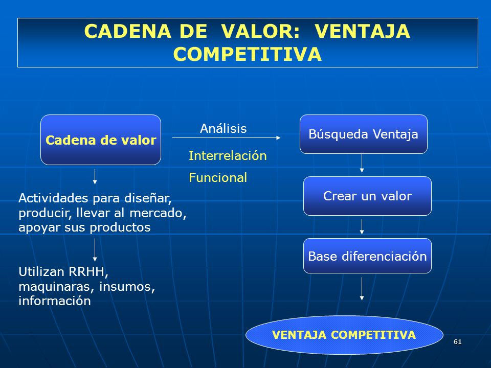 CADENA DE VALOR: VENTAJA COMPETITIVA