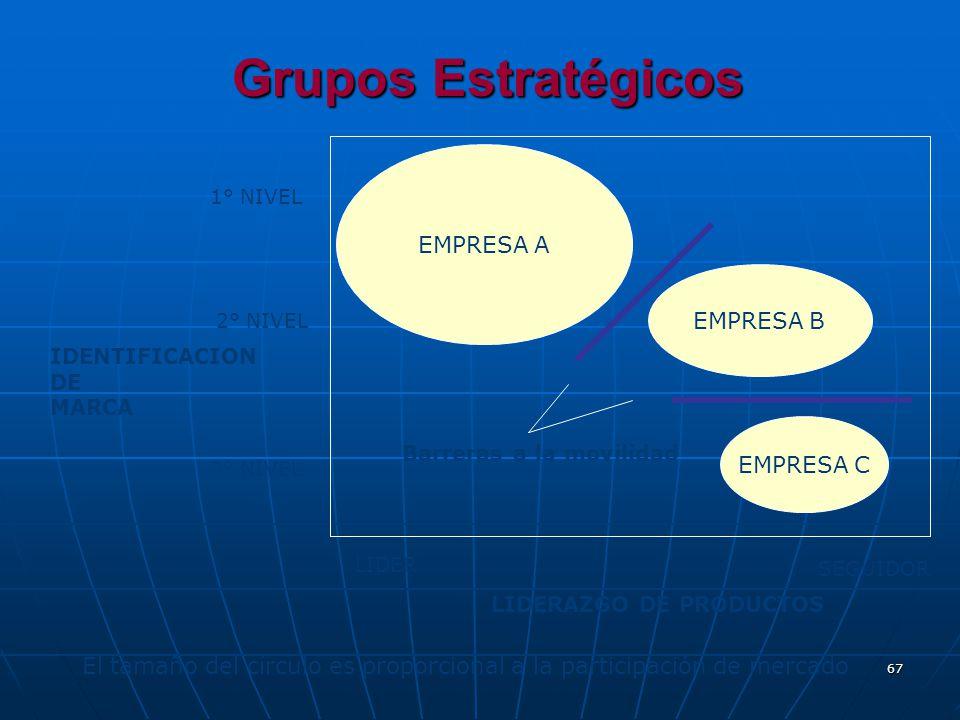 Grupos Estratégicos EMPRESA A EMPRESA B EMPRESA C