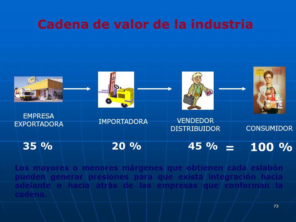 Cadena de valor de la industria