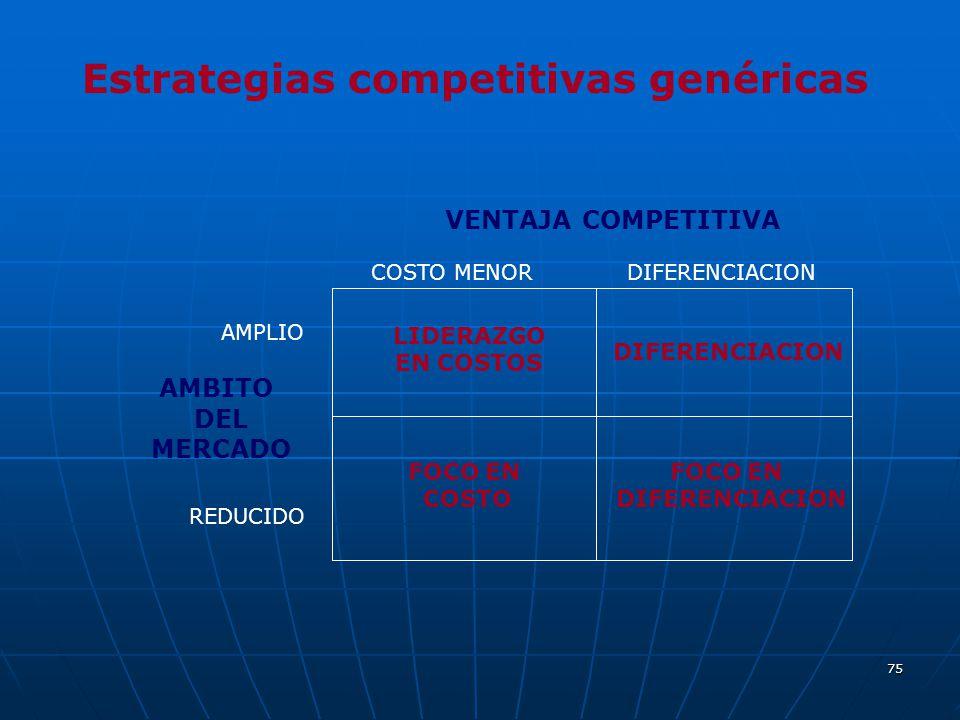 Estrategias competitivas genéricas