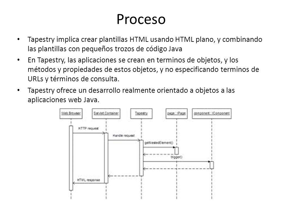 Proceso Tapestry implica crear plantillas HTML usando HTML plano, y combinando las plantillas con pequeños trozos de código Java.