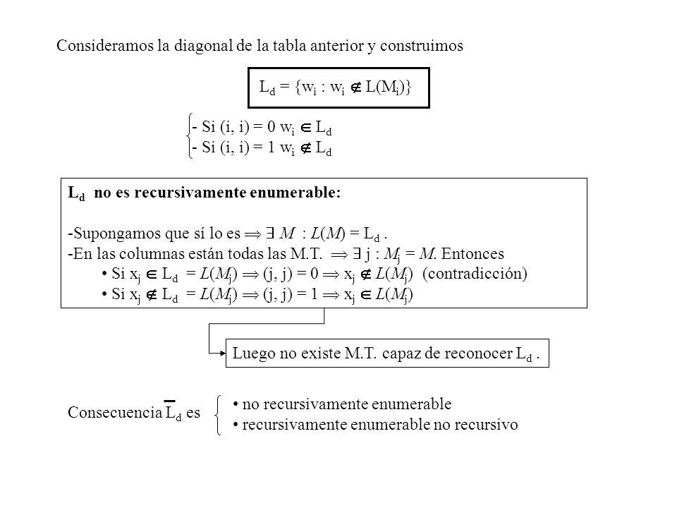 Consideramos la diagonal de la tabla anterior y construimos