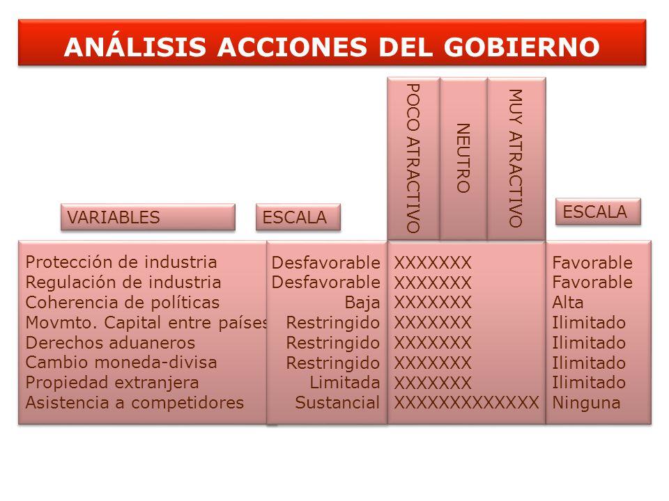 ANÁLISIS ACCIONES DEL GOBIERNO