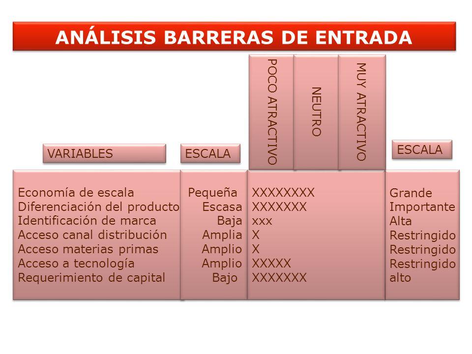 ANÁLISIS BARRERAS DE ENTRADA