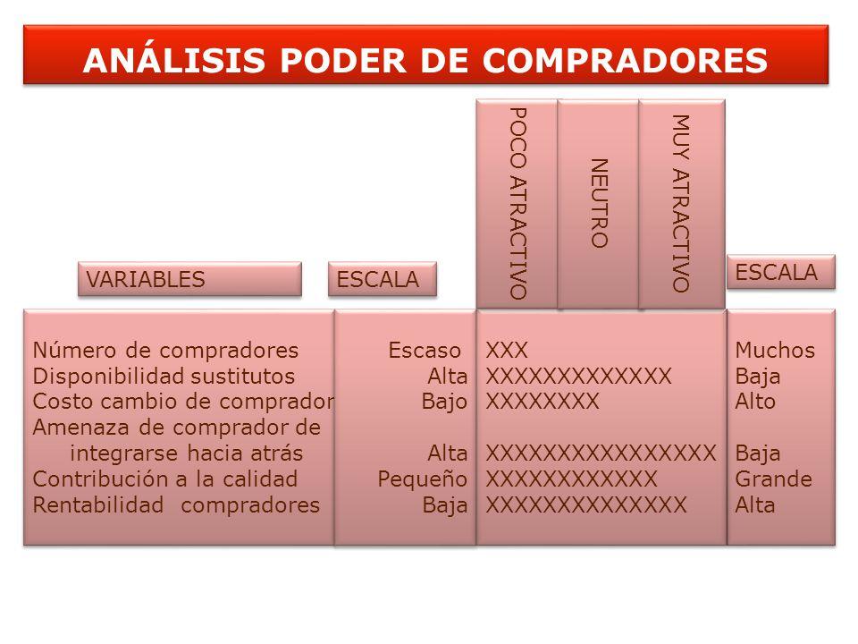 ANÁLISIS PODER DE COMPRADORES