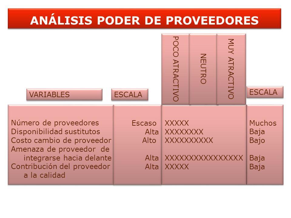 ANÁLISIS PODER DE PROVEEDORES