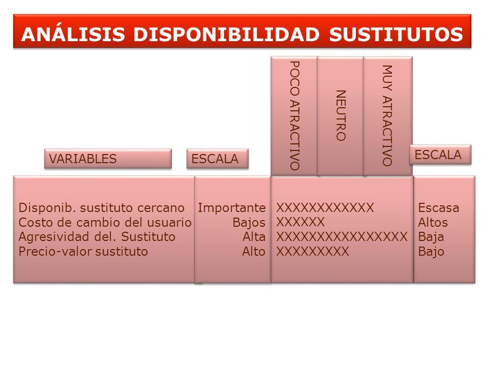 ANÁLISIS DISPONIBILIDAD SUSTITUTOS