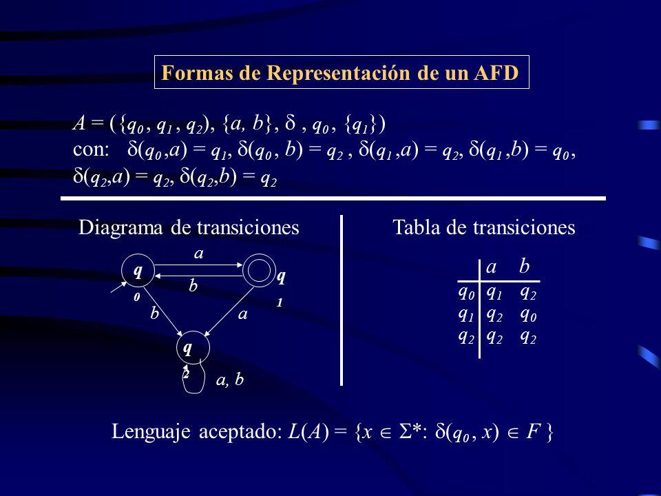 Formas de Representación de un AFD