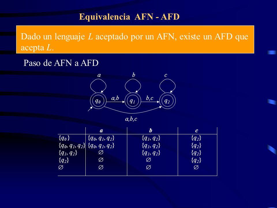 Dado un lenguaje L aceptado por un AFN, existe un AFD que acepta L.