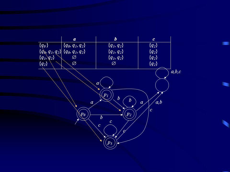 a b c {q0 } {q0, q1, q2} {q1, q2} {q2} {q0, q1, q2} {q0, q1, q2} {q1, q2} {q2}