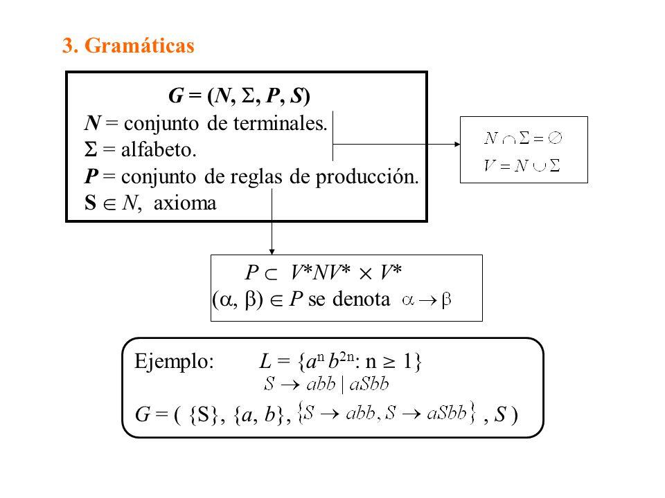 3. Gramáticas G = (N, , P, S) N = conjunto de terminales.  = alfabeto. P = conjunto de reglas de producción.