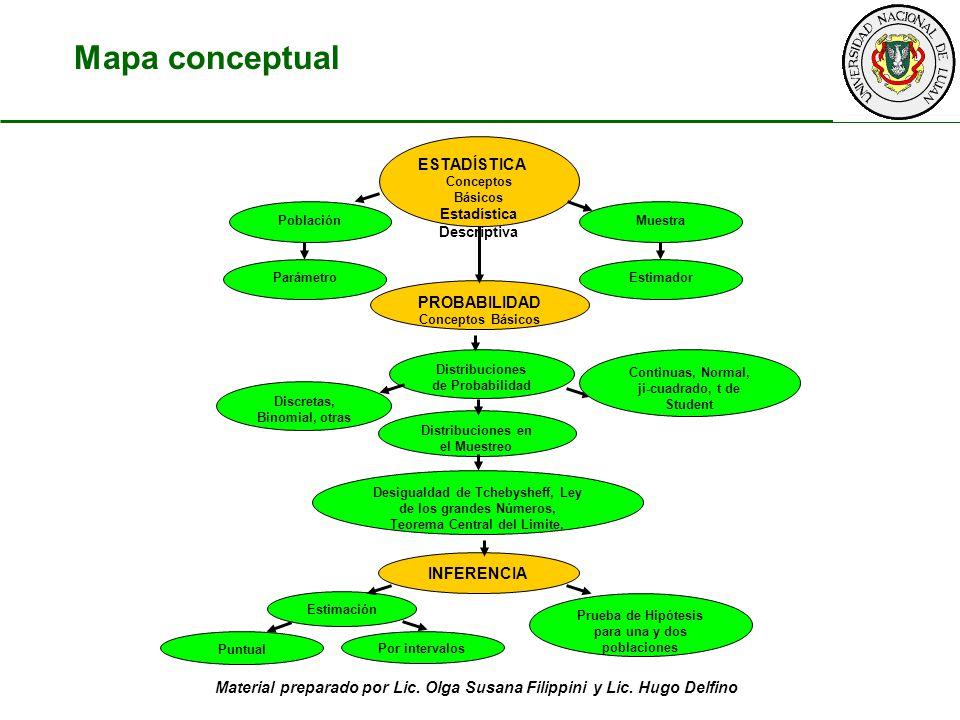 Mapa conceptual ESTADÍSTICA PROBABILIDAD INFERENCIA