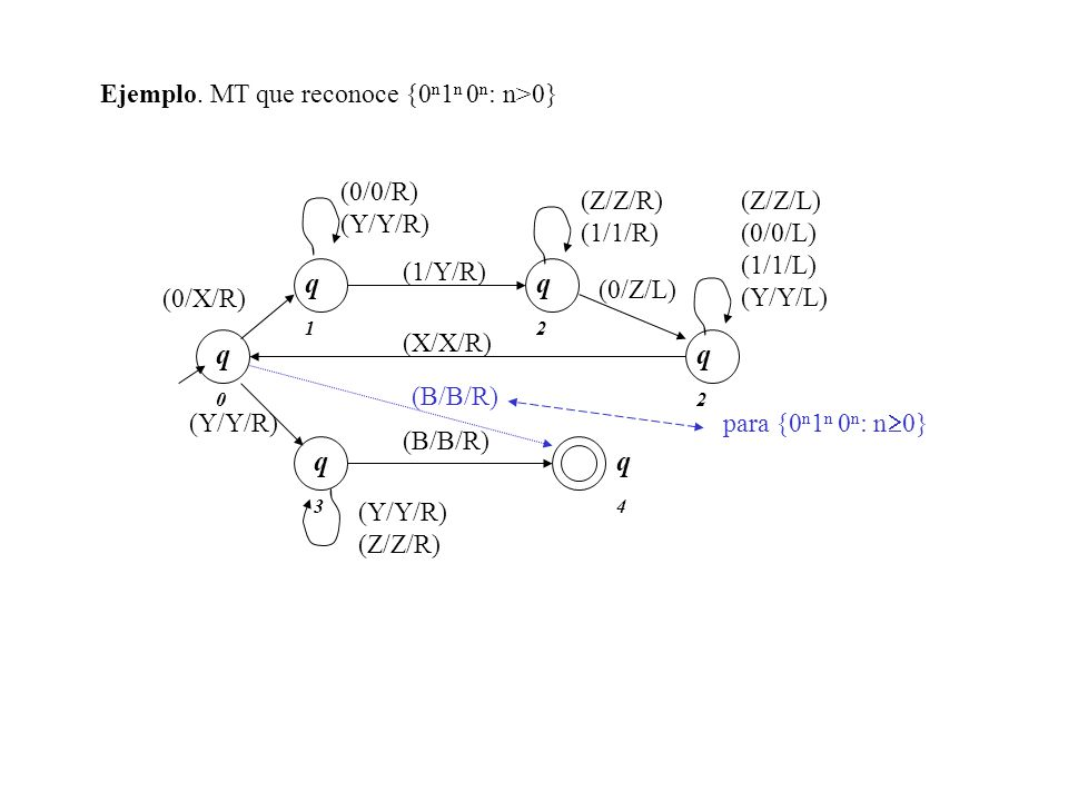 q1 q2 q0 q2 q3 q4 Ejemplo. MT que reconoce {0n1n 0n: n>0} (0/0/R)