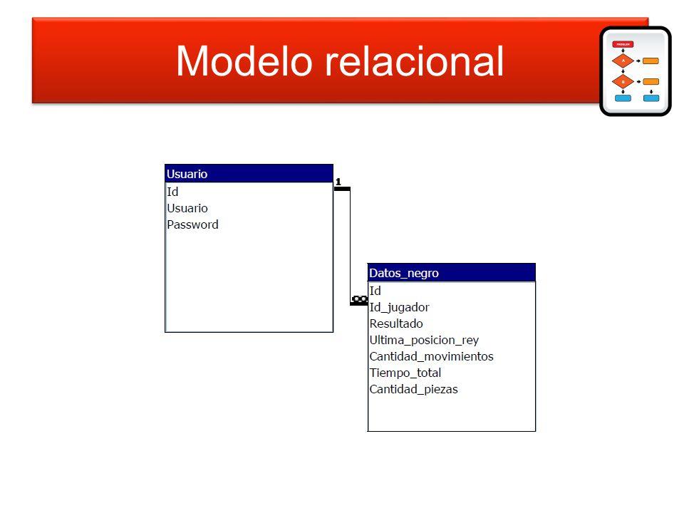 Modelo relacional Modelo relacional