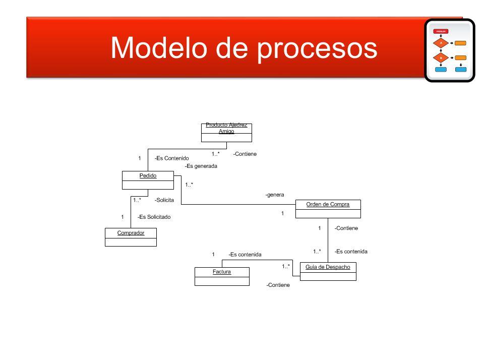 Modelo de procesos Modelo de procesos