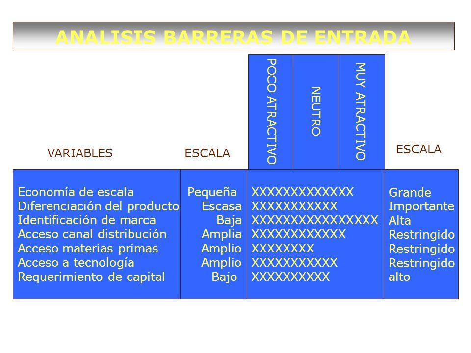 ANALISIS BARRERAS DE ENTRADA