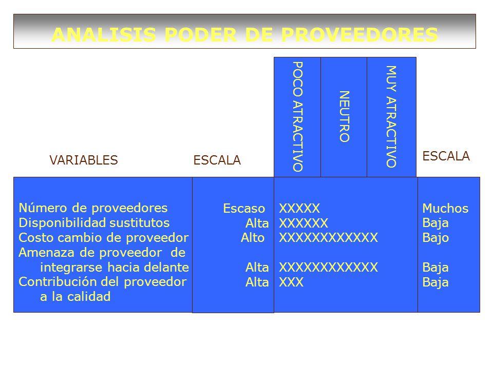ANALISIS PODER DE PROVEEDORES