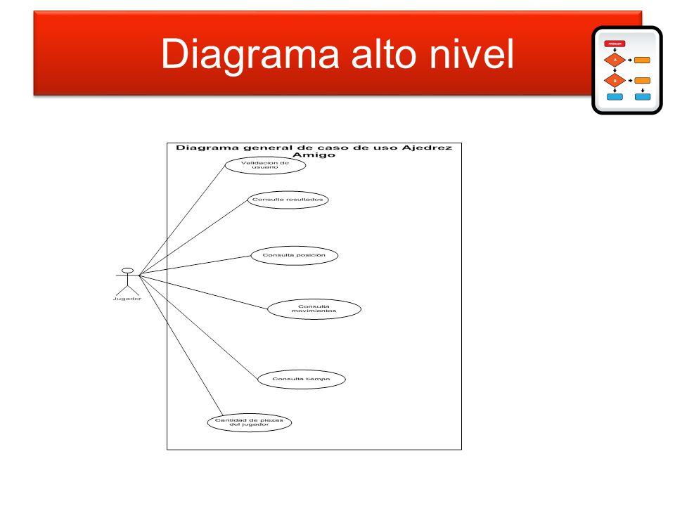 Diagrama alto nivel Diagrama de alto nivel