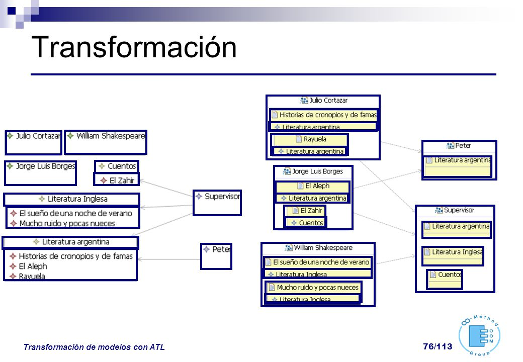 Transformación Transformación de modelos con ATL