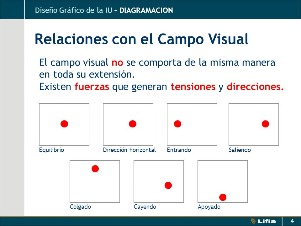 Relaciones con el Campo Visual