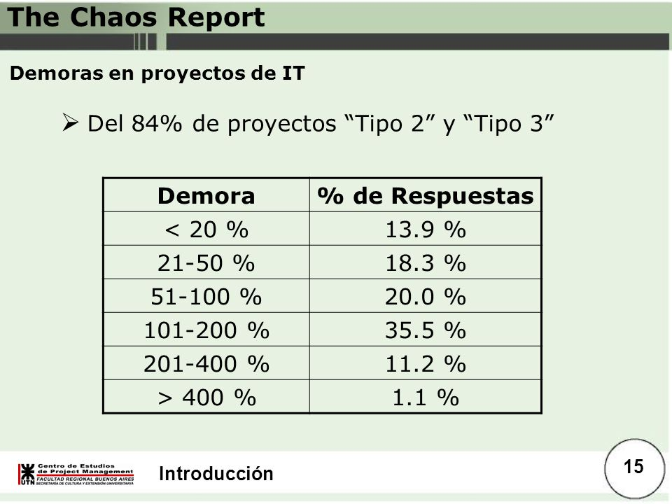 Demoras en proyectos de IT