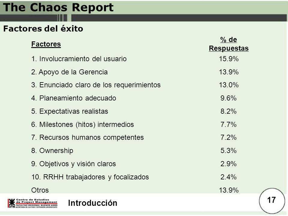 The Chaos Report Factores del éxito Factores % de Respuestas