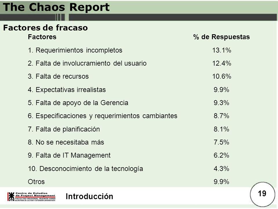 The Chaos Report Factores de fracaso Factores % de Respuestas