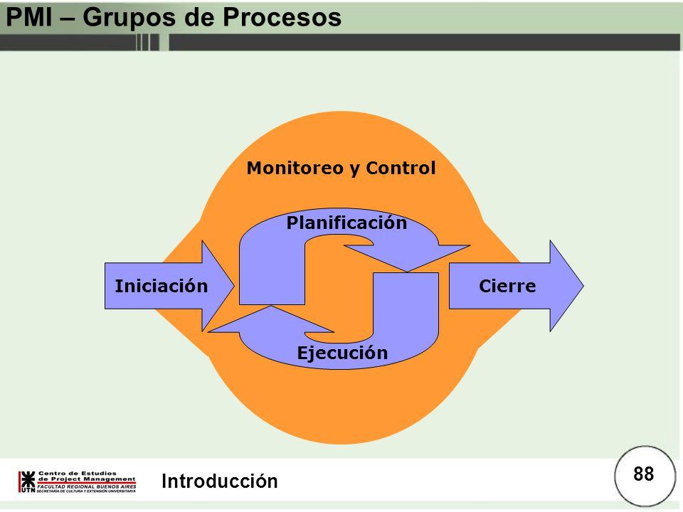 PMI – Grupos de Procesos