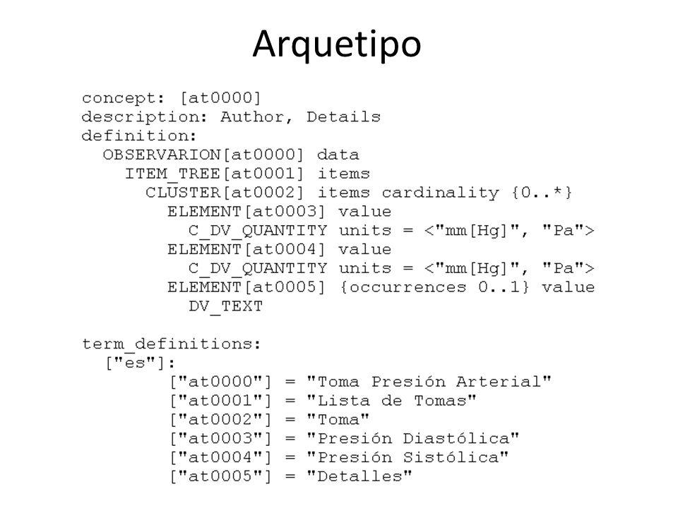 Arquetipo Arquetipos y Templates se corresponden con el segundo nivel de modelado en el Modelo Dual.