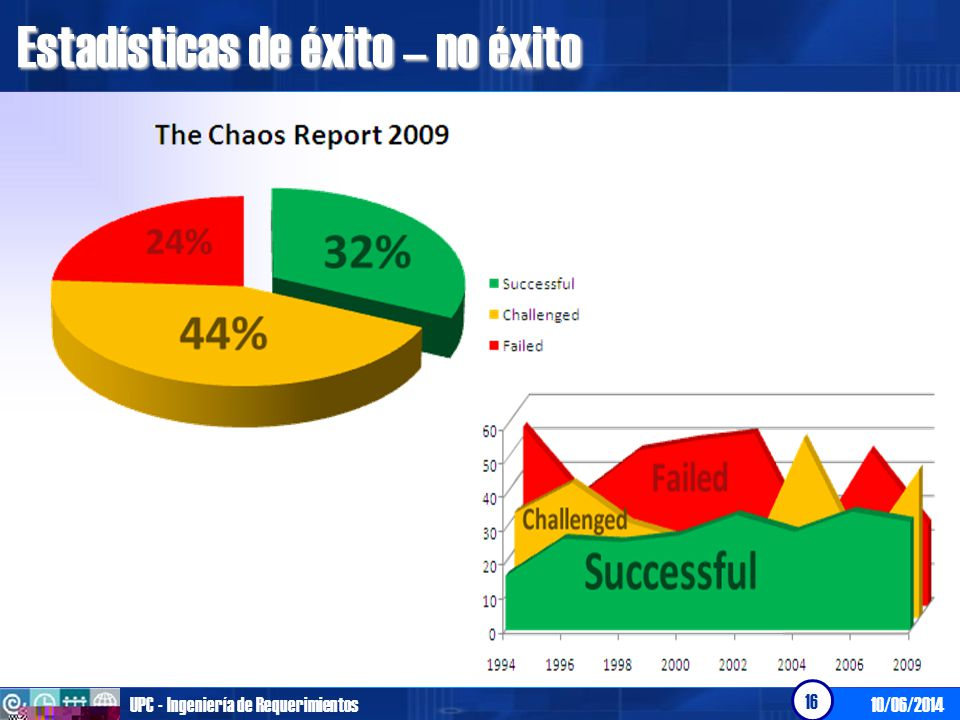 Estadísticas de éxito – no éxito