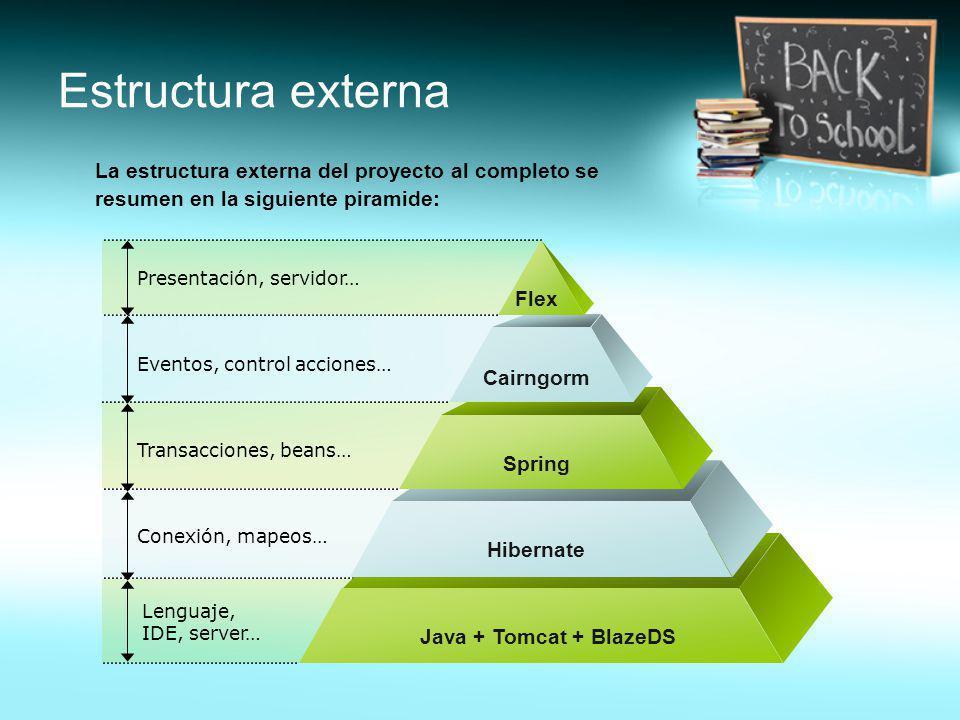 Estructura externa La estructura externa del proyecto al completo se resumen en la siguiente piramide: