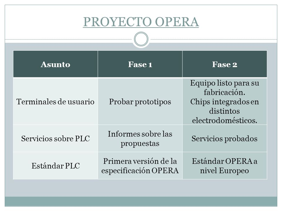 PROYECTO OPERA Asunto Fase 1 Fase 2 Terminales de usuario