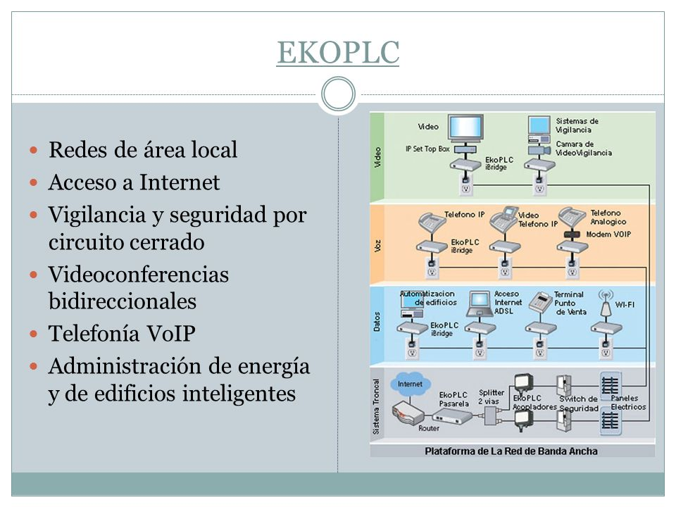 EKOPLC Redes de área local Acceso a Internet