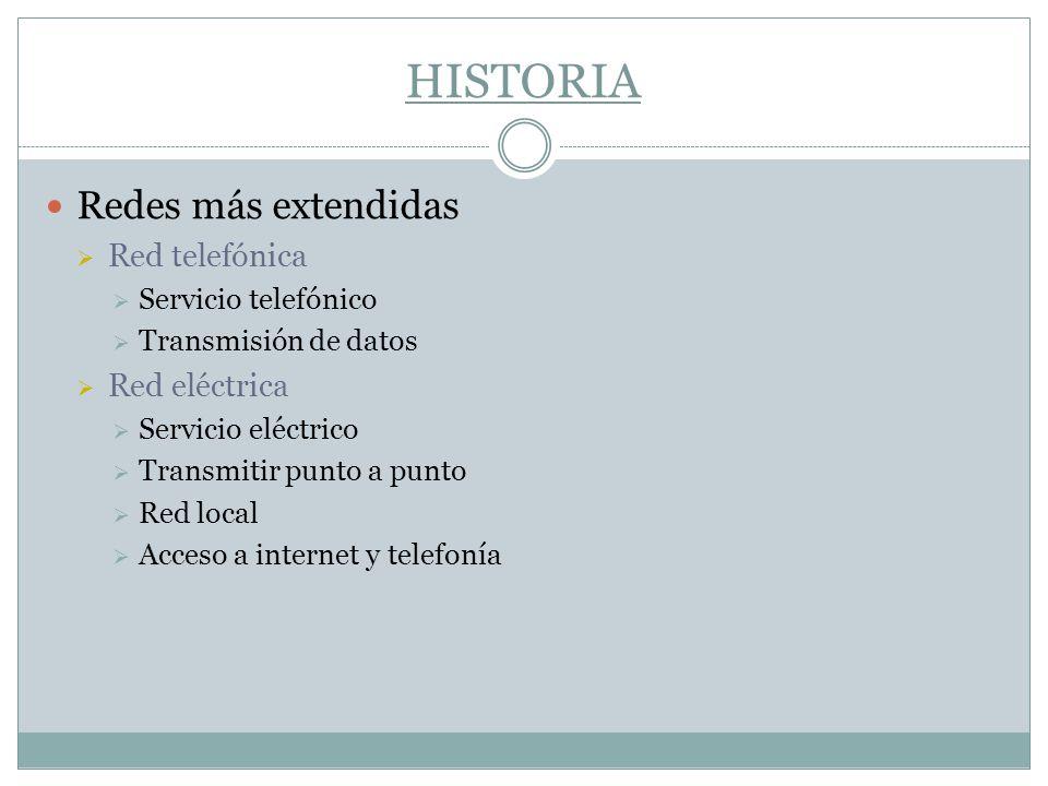 HISTORIA Redes más extendidas Red telefónica Red eléctrica