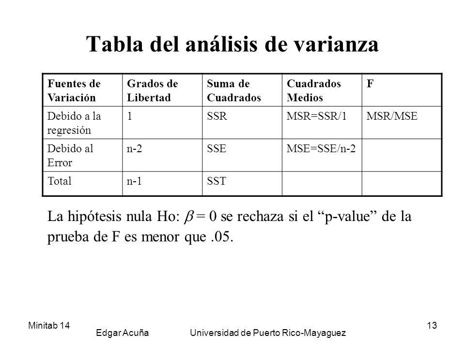 Tabla del análisis de varianza