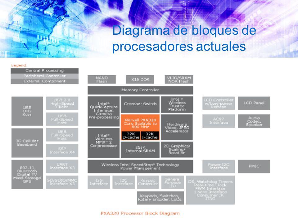 Diagrama de bloques de procesadores actuales