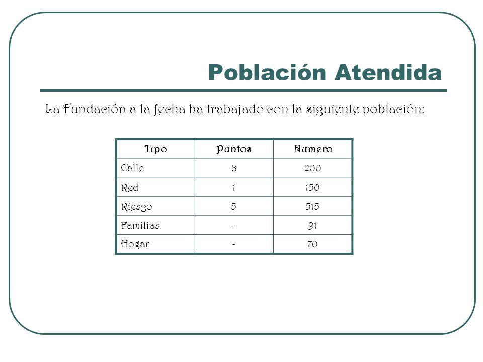 Población AtendidaLa Fundación a la fecha ha trabajado con la siguiente población: Tipo. Puntos. Numero.